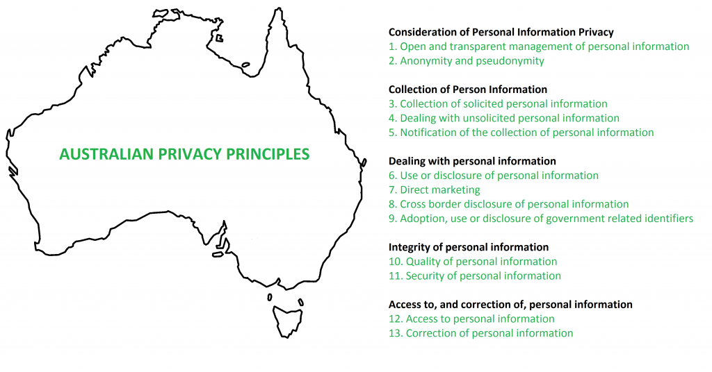 Australian Privacy Principles